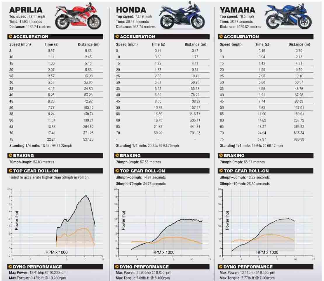 RIDERINDO BLOGSPOT COM   Komparasi RS 125  YZF R125  dan CBR 125R