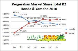 Lap ke 7 Penjualan Motor Nasional, Juli 2010 . . . Honda Kembali Unggul