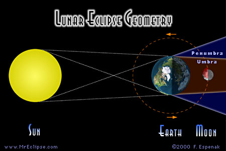 gerhana bulan, gerhana lunar