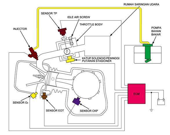 Tmcblog Com  U00bb Mengupas Sistem Injeksi Untuk Motor Cc Kecil       Pgm Fi Honda