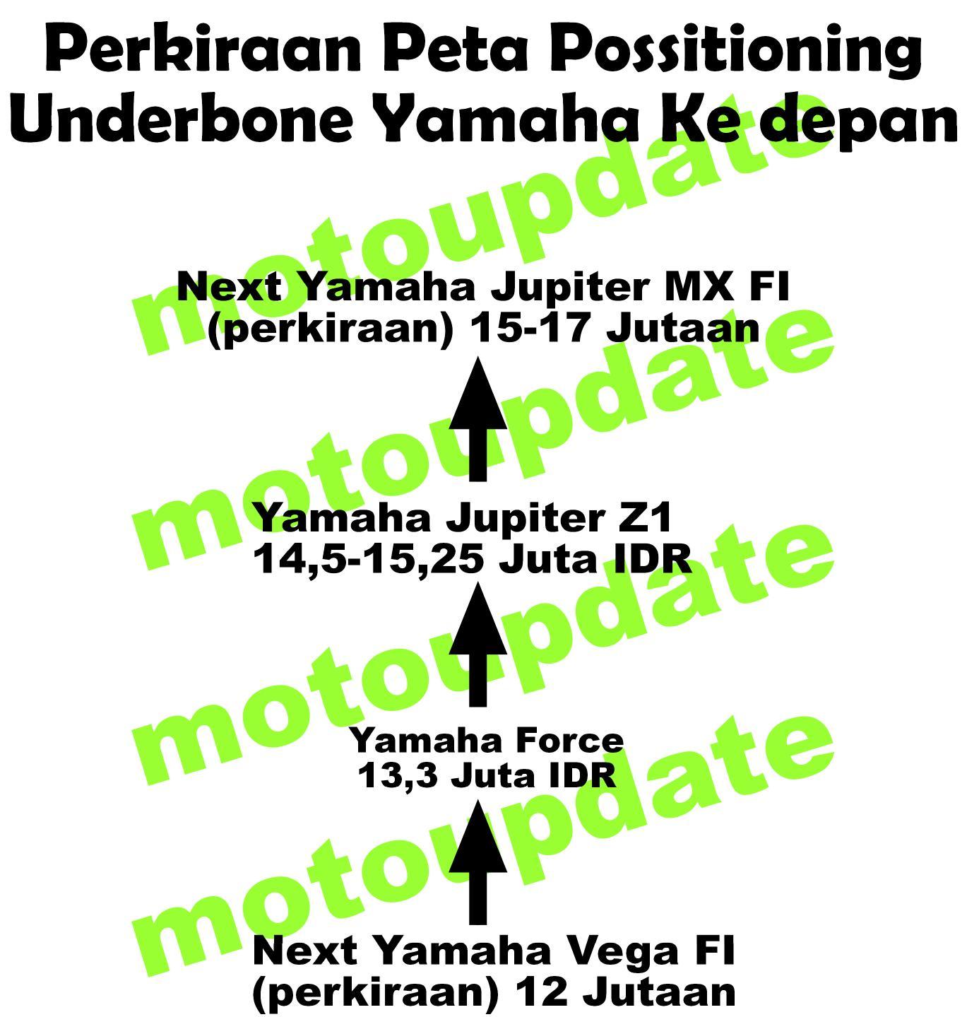 roadmap_underbone_yamaha