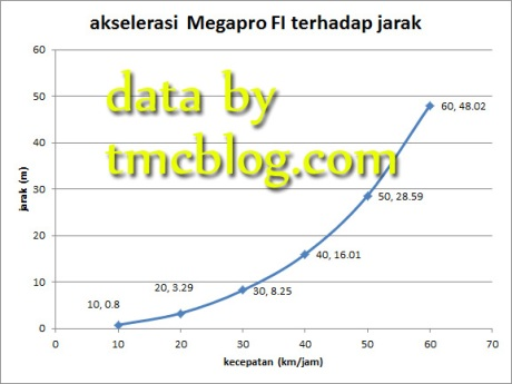 data_race_logic_megapro_fi4