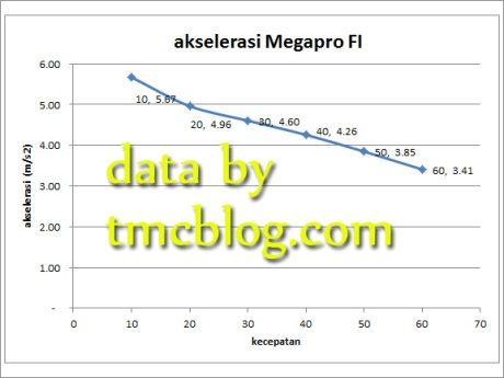 data_race_logic_megapro_fi5