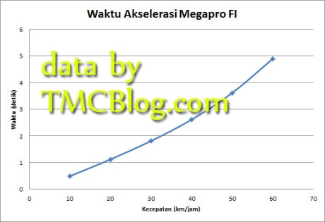data_race_logic_megapro_fi6